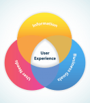 What Creates An Engaging Experience?